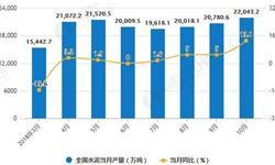 10月全国<em>水泥</em>行业分析:稳步增长,累计产量为180293.4万吨