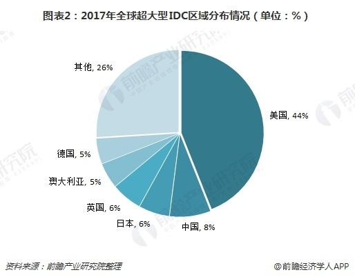 图表2:2017年全球超大型IDC区域分布情况(单位:%)