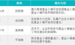 十张图回顾2018年中国基金小镇发展 转向精细化运营的平稳期