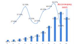 2018年在线旅游行业规模与2019年在线旅游发展前景分析【组图】