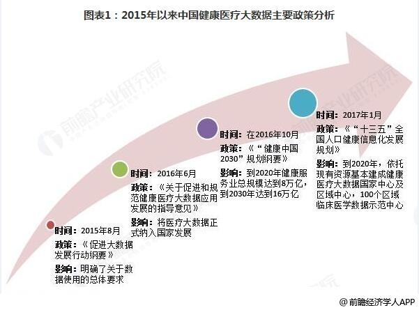 2015以来中国健康医疗大数据主要政策分析情况