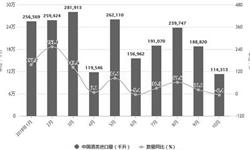 10月全国<em>白酒</em>产量再次下降 累计产量727.9万千升