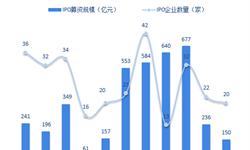 十张图了解2018年1-11月中国企业IPO市场 港股IPO火热