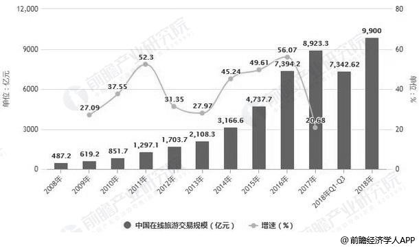 2008-2018年Q3中国在线旅游交易规模统计及增长情况