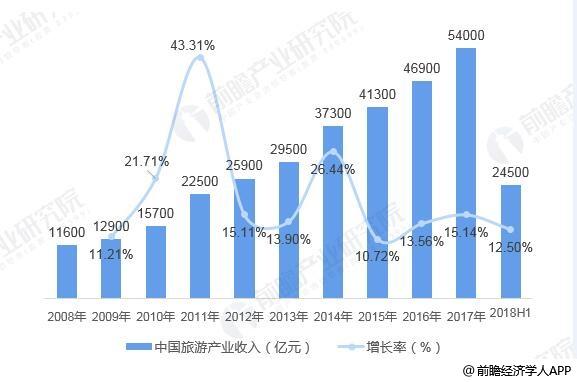 2008-2018年上半年中国旅游收入统计及增长情况