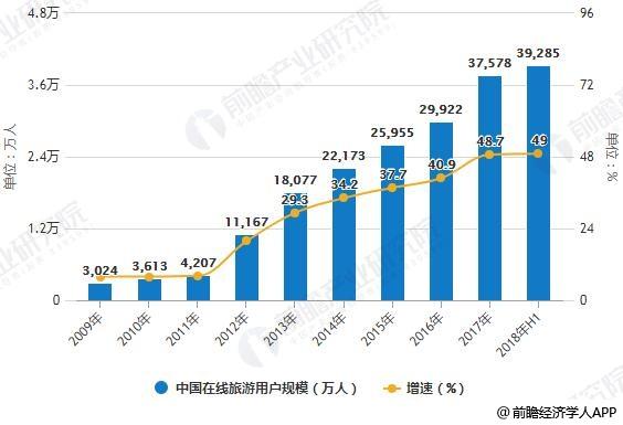2009-2018年H1中国在线旅游用户规模统计及增长情况