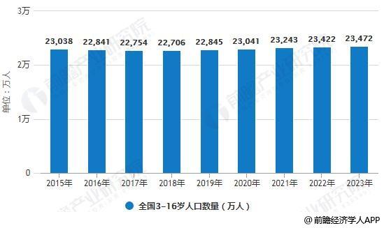 2015-2023年全国3-16岁人口数量统计情况及预测