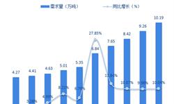 2018年全球及中国碳纤维需求现状与2019年前景分析【组图】