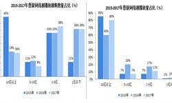 2018年中国悬疑<em>网络</em><em>剧</em>市场回顾:整体口碑逐年上升,双高爆款剧增多