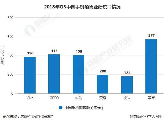 2018年Q3中国手机销售业绩统计情况