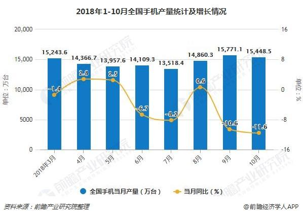2018年1-10月全国手机产量统计及增长情况