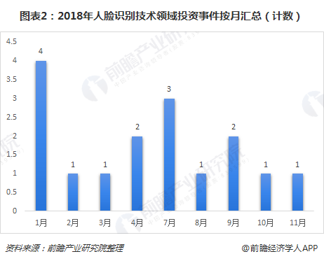 图表2:2018年人脸识别技术领域投资事件按月汇总(计数)