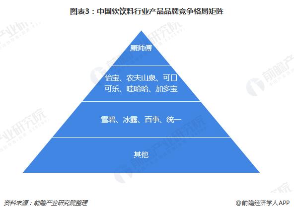 图表3:中国软饮料行业产品品牌竞争格局矩阵