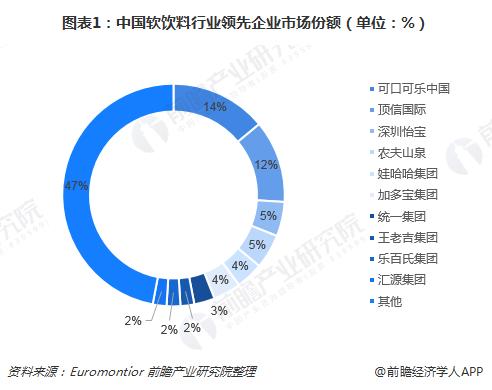 图表1:中国软饮料行业领先企业市场份额(单位:%)