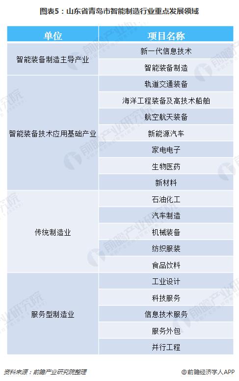 图表5:山东省青岛市智能制造行业重点发展领域