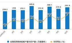 10月中国<em>船舶</em>出口量骤降 当月出口量为431艘