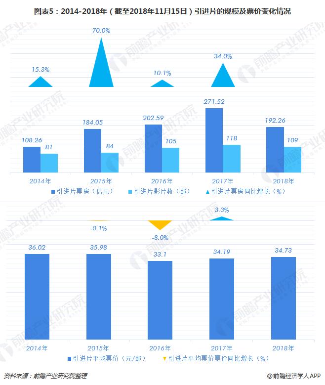 图表5:2014-2018年(截至2018年11月15日)引进片的规模及票价变化情况