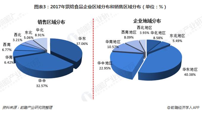 图表3:2017年烘焙食品企业区域分布和销售区域分布(单位:%)