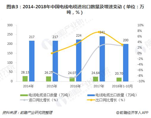 图表3:2014-2018年中国电线电缆进出口数量及增速变动(单位:万吨,%)