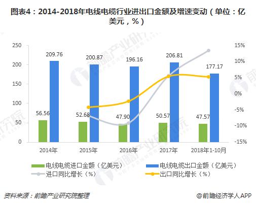 图表4:2014-2018年电线电缆行业进出口金额及增速变动(单位:亿美元,%)