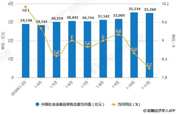 2018年1-11月中国社会消费品零售总额统计及增长情况