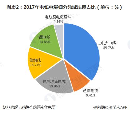 图表2:2017年电线电缆细分领域规模占比(单位:%)
