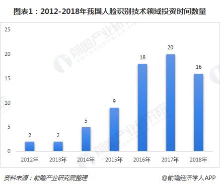 图表1:2012-2018年我国人脸识别技术领域投资时间数量