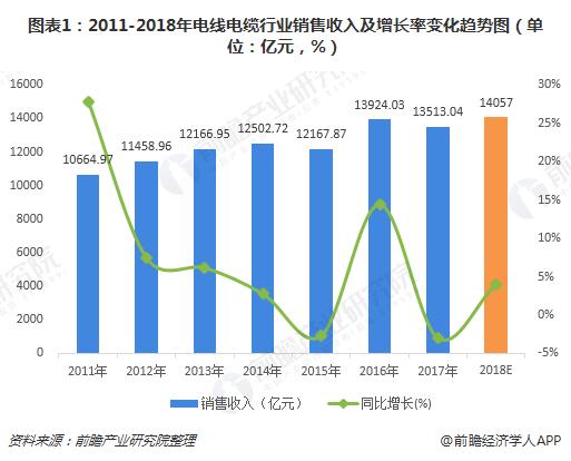 图表1:2011-2018年电线电缆行业销售收入及增长率变化趋势图(单位:亿元,%)