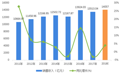 2018年电线电缆行业现状与2019年发展前景分析 2019年贸易顺差继续加大【组图】