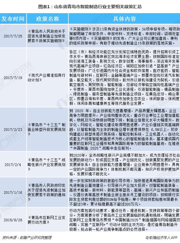 图表1:山东省青岛市智能制造行业主要相关政策汇总