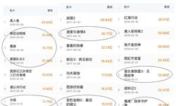 十张图回顾2018年中国电影市场发展情况 中国成为真正的电影大国还有很长的路要走