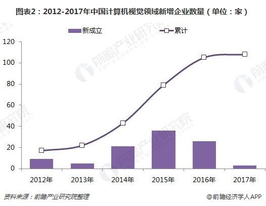 图表2:2012-2017年中国计算机视觉领域新增企业数量(单位:家)