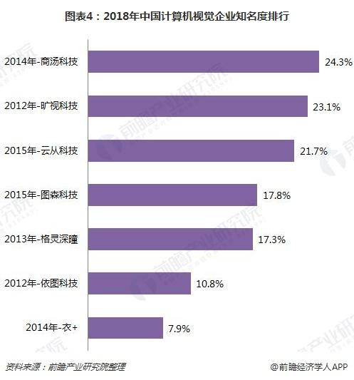 图表4:2018年中国计算机视觉企业知名度排行