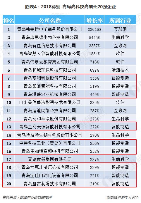 图表4:2018德勤-青岛高科技高成长20强企业