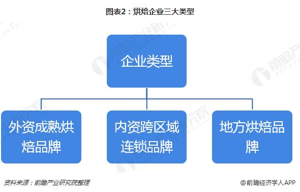 图表2:烘焙企业三大类型