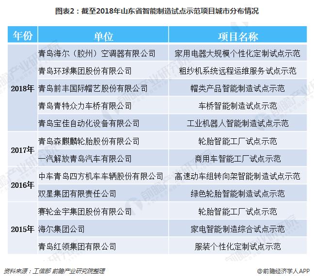 图表2:截至2018年山东省智能制造试点示范项目城市分布情况