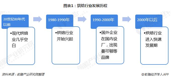 图表1:烘焙行业发展历程