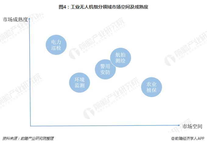 图4:工业无人机细分领域市场空间及成熟度