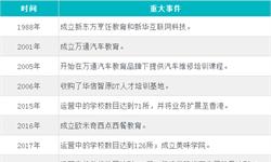 教炒菜的新东方烹饪学校赴港IPO 十张图解读母公司中国东方教育招股说明书
