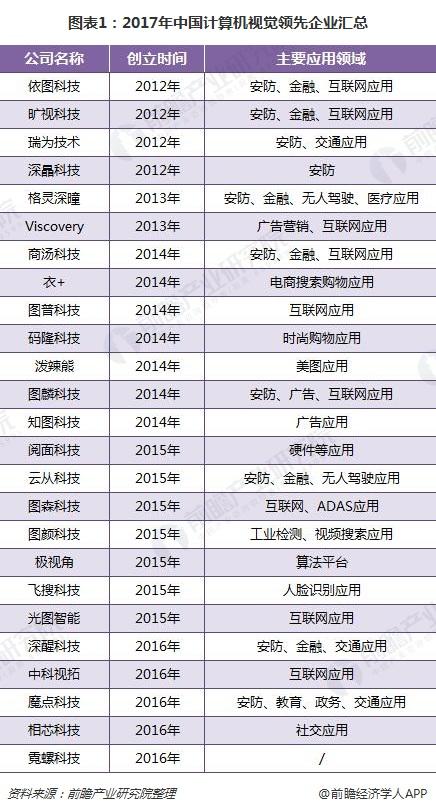 图表1:2017年中国计算机视觉领先企业汇总