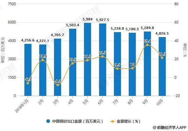 2018年1-10月我国钢材出口量统计及增长情况