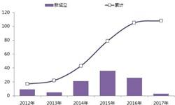2018年中国计算机视觉竞争格局现状分析 商汤科技独占鳌头【组图】