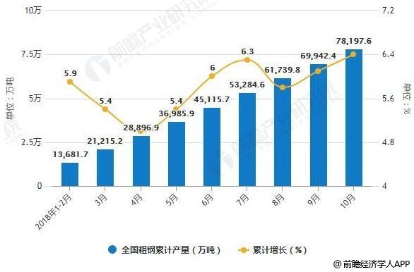 2018年1-10月全国粗钢产量统计及增长情况