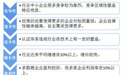 2018年中国<em>质量检验</em><em>检测</em>行业概况与2019年发展趋势分析 质检向智能化发展【组图】