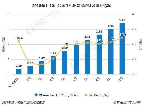 2018年1-10月我国手机出货量统计及增长情况