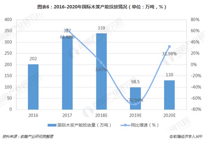 图表6:2016-2020年国际木浆产能投放情况(单位:万吨,%)