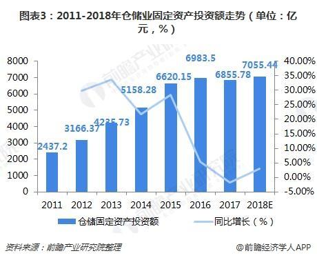 图表3:2011-2018年仓储业固定资产投资额走势(单位:亿元,%)