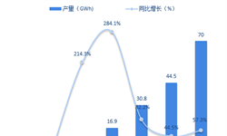 2018年锂电池行业状与2019年<em>发展现</em>前景分析 动力锂电池潜力巨大【组图】
