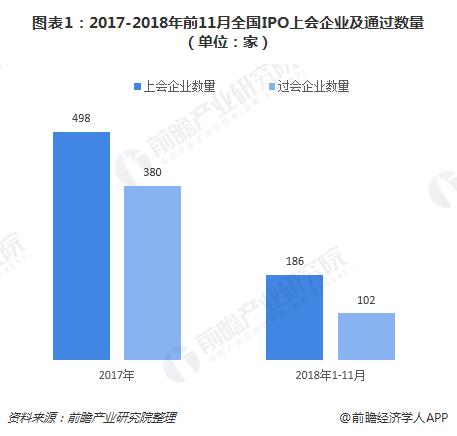 十张图解读2018年1-11月全国各地区IPO情况 广东让出第一、新疆令人意外