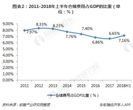 图表2:2011-2018年上半年仓储费用占GDP的比重(单位:%)